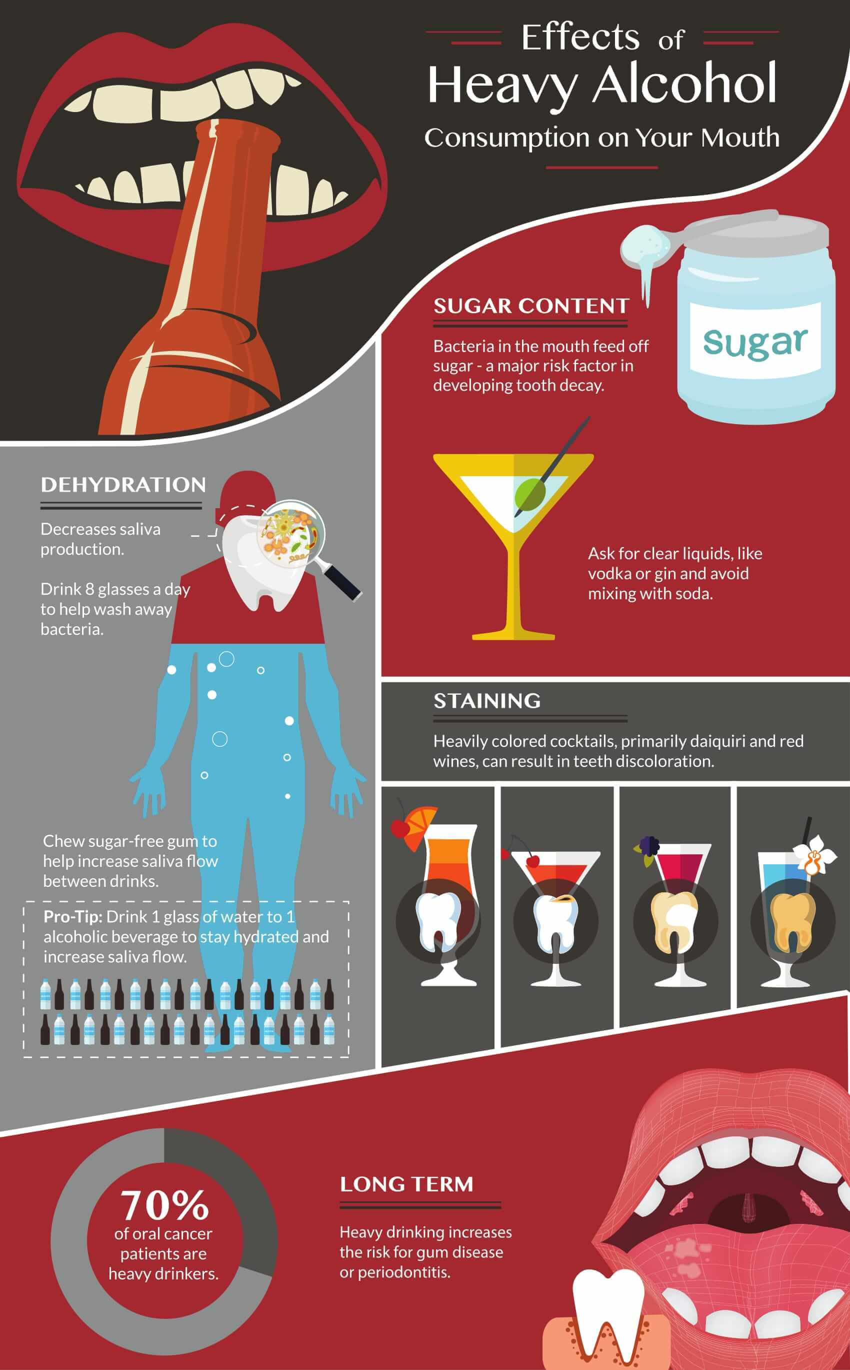 Effects of heavy alcohol consumption